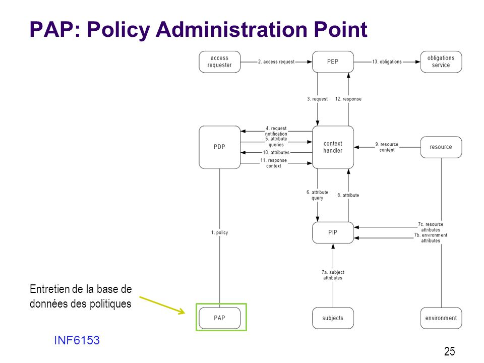 PAP: Policy Administration Point