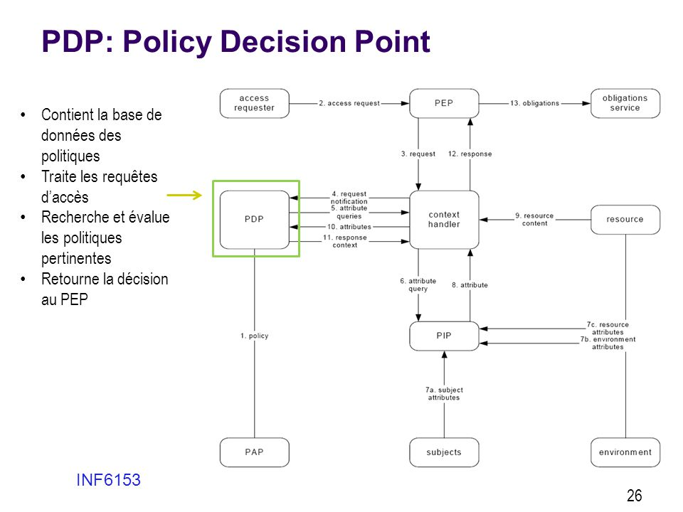 PDP: Policy Decision Point
