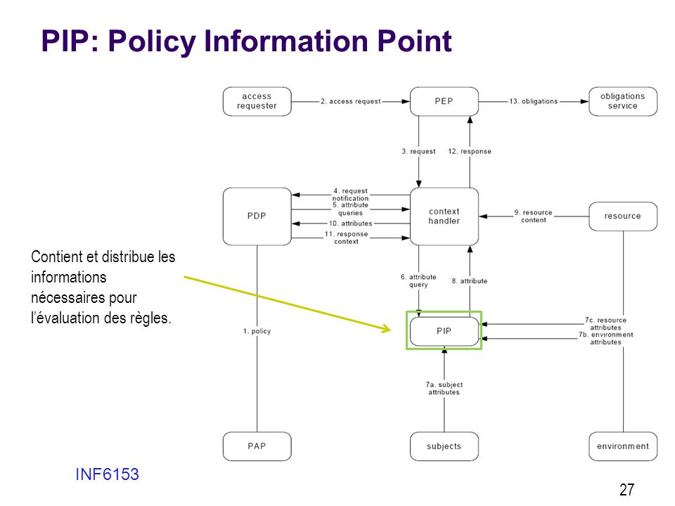 PIP: Policy Information Point