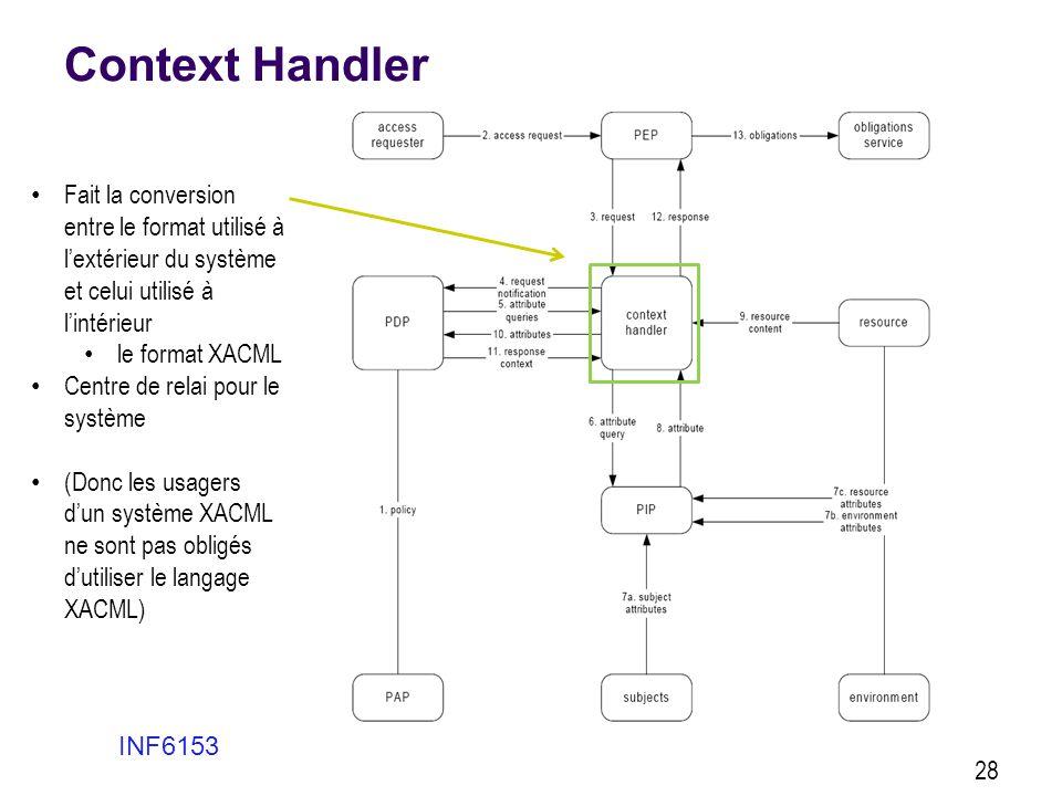 Context Handler Fait la conversion entre le format utilisé à l'extérieur du système et celui utilisé à l'intérieur.