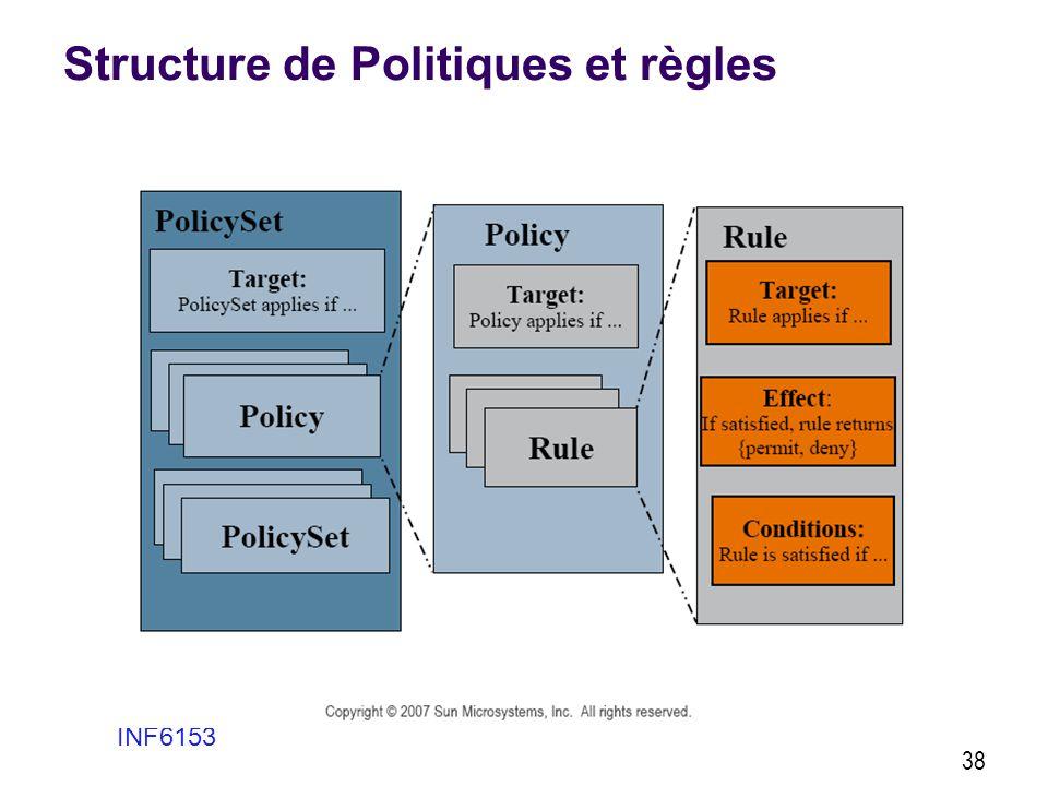 Structure de Politiques et règles