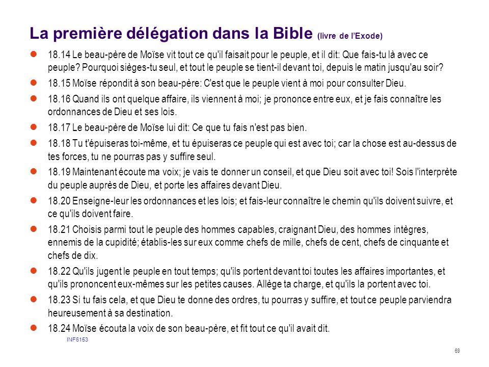 La première délégation dans la Bible (livre de l'Exode)