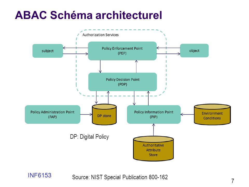 ABAC Schéma architecturel