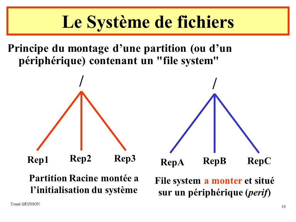 Le Système de fichiers / /
