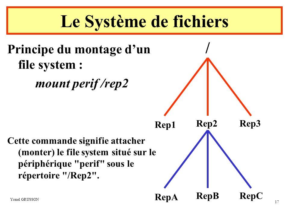 Le Système de fichiers / Principe du montage d'un file system :