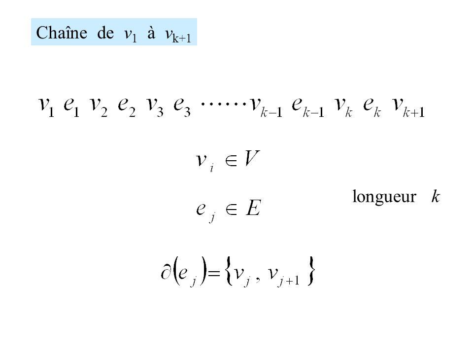 Chaîne de v1 à vk+1 longueur k