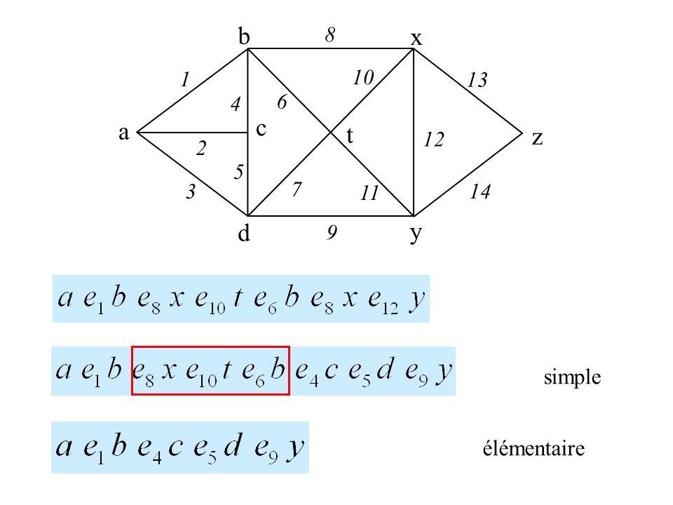 x a b c d y z t 1 2 3 4 5 8 9 6 7 10 12 13 14 11 simple élémentaire