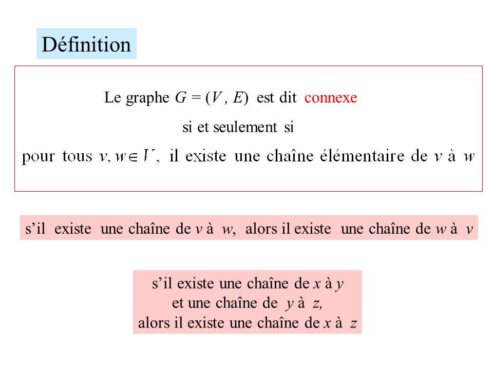 Définition Le graphe G = (V , E) est dit connexe si et seulement si
