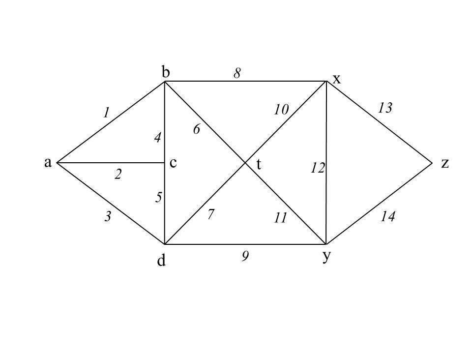 b 8 x 10 13 1 6 4 a c t z 12 2 5 3 7 11 14 y d 9