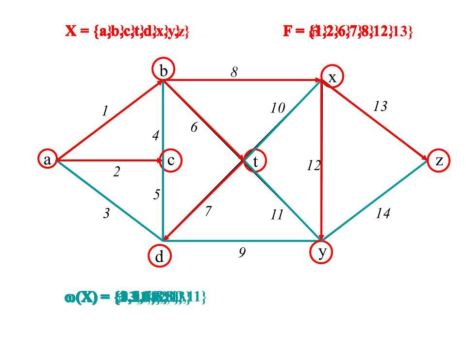 b x a c t z y d X = {a,b,c,t,d,x,y,z} X = {a,b,c,t,d} X = {a,b,c}