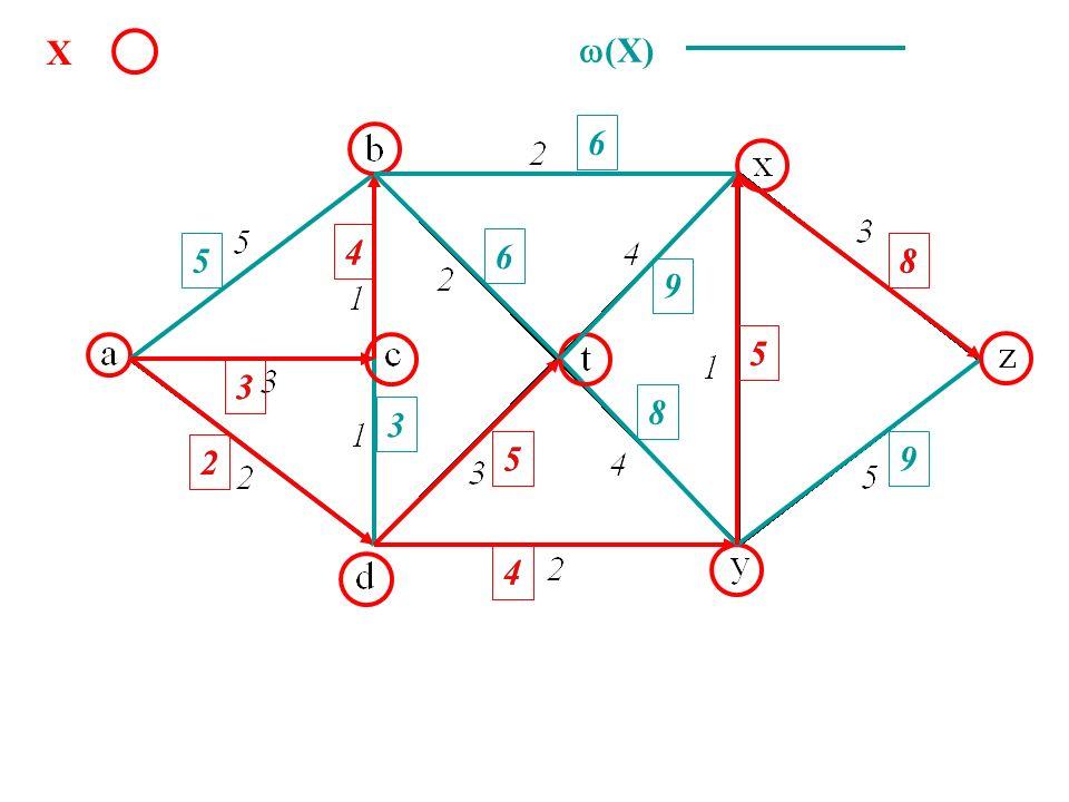 X w(X) 6 4 4 5 6 8 8 9 5 5 3 3 8 3 2 2 5 5 9 4 4