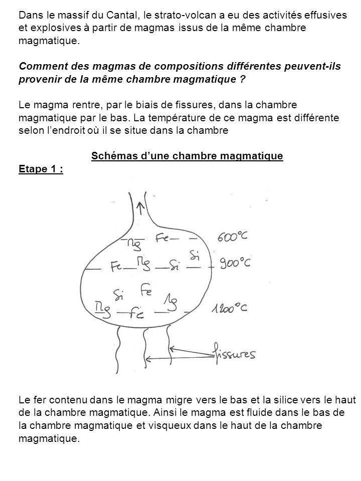 Schémas d'une chambre magmatique