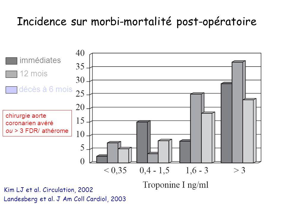 Incidence sur morbi-mortalité post-opératoire