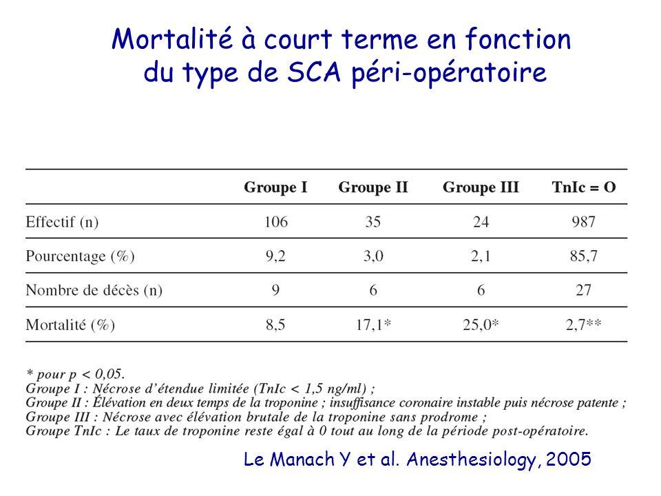 Mortalité à court terme en fonction du type de SCA péri-opératoire