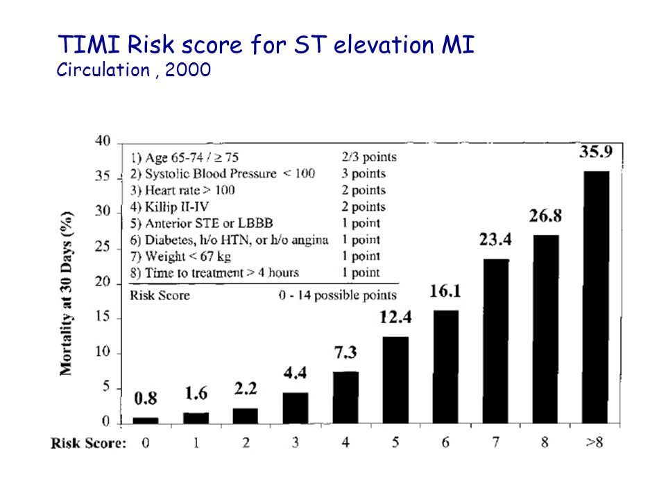 TIMI Risk score for ST elevation MI Circulation , 2000
