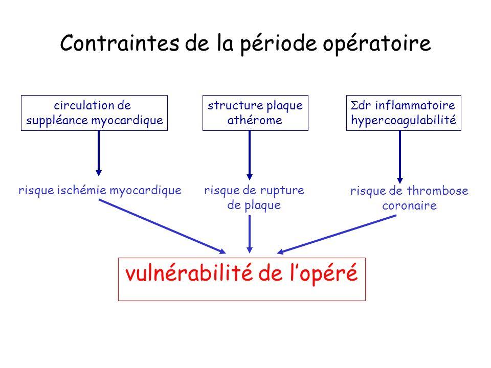Contraintes de la période opératoire