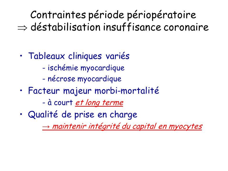 Contraintes période périopératoire  déstabilisation insuffisance coronaire