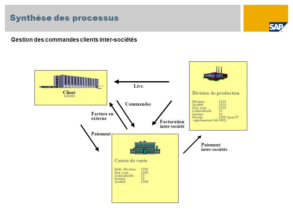 Synthèse des processus