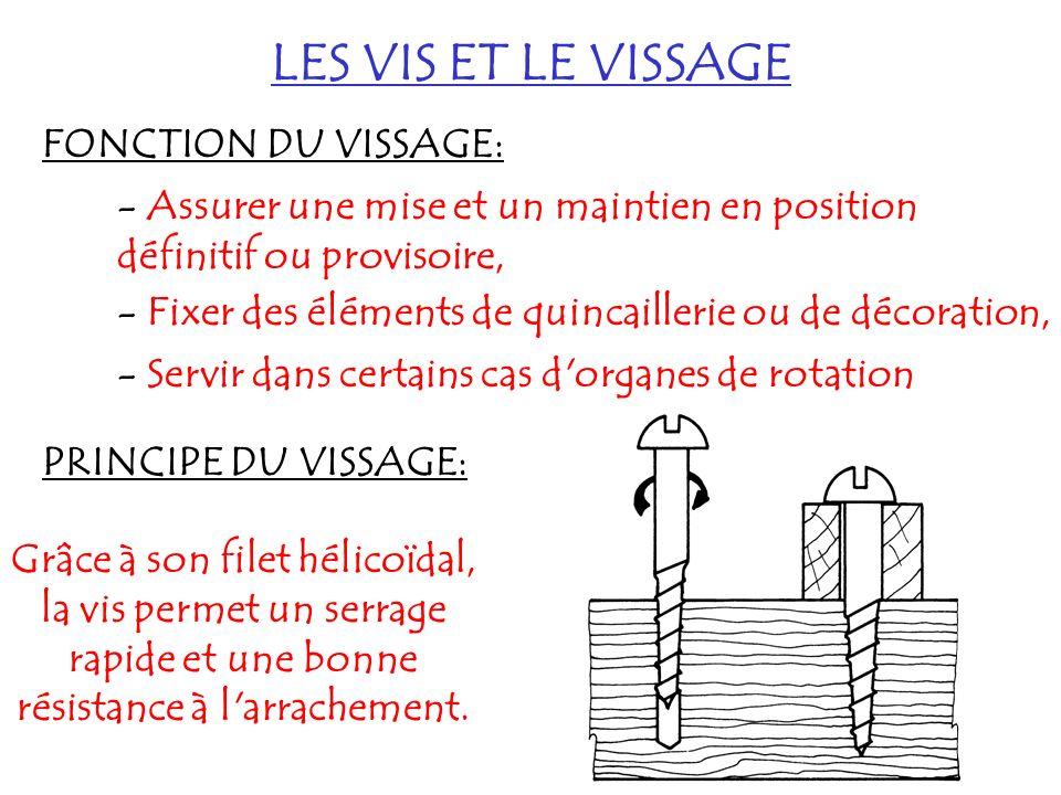 LES VIS ET LE VISSAGE FONCTION DU VISSAGE: