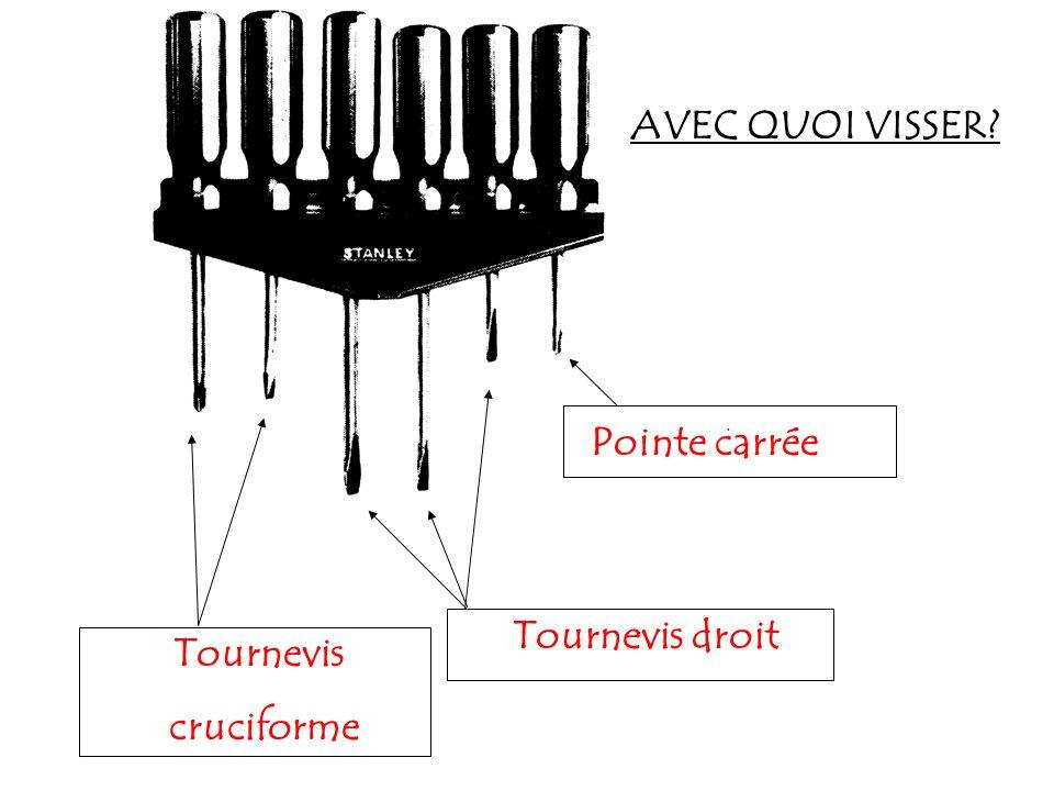 AVEC QUOI VISSER Tournevis droit Tournevis cruciforme
