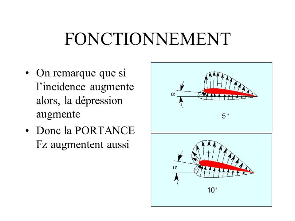 FONCTIONNEMENTOn remarque que si l'incidence augmente alors, la dépression augmente.