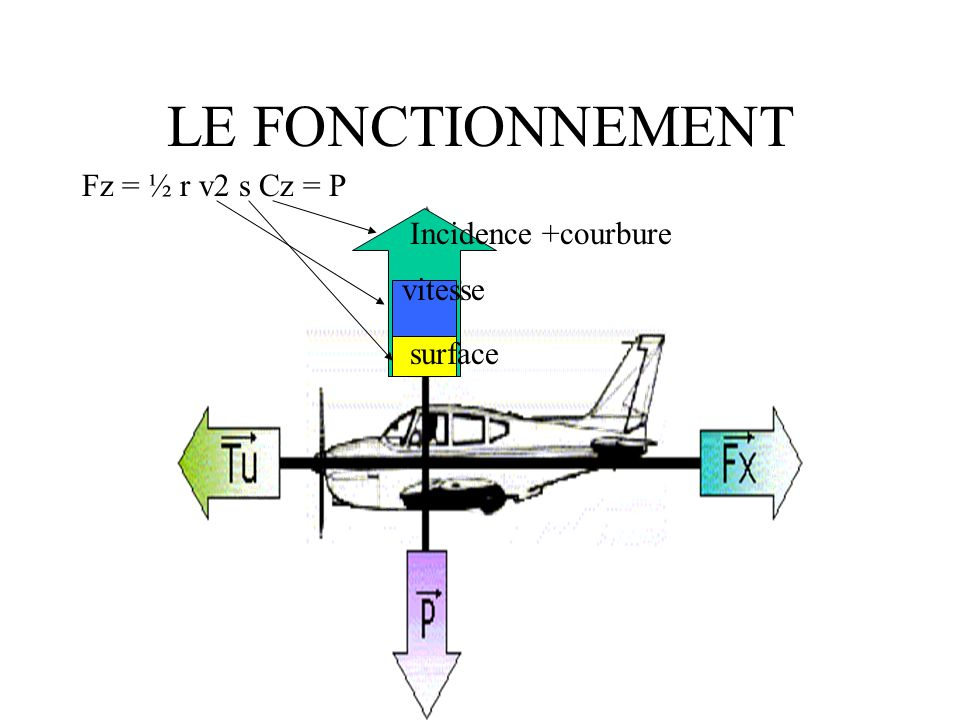 LE FONCTIONNEMENT Fz = ½ r v2 s Cz = P Incidence +courbure vitesse