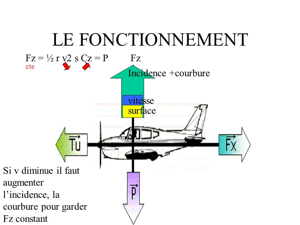 LE FONCTIONNEMENT Fz = ½ r v2 s Cz = P Fz Incidence +courbure vitesse