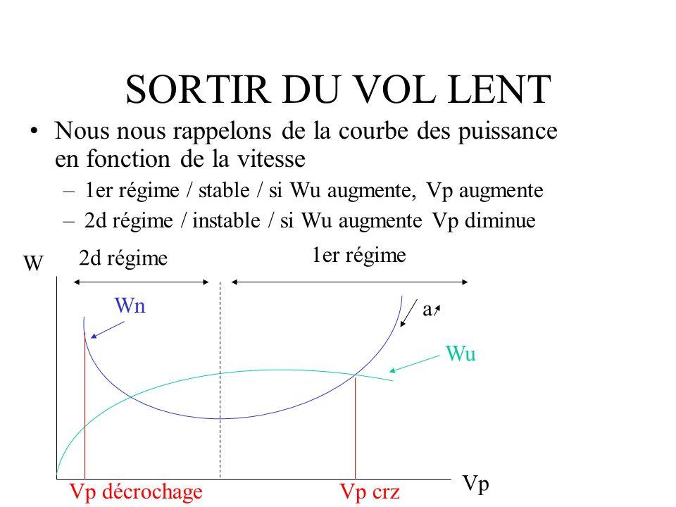 SORTIR DU VOL LENTNous nous rappelons de la courbe des puissance en fonction de la vitesse. 1er régime / stable / si Wu augmente, Vp augmente.