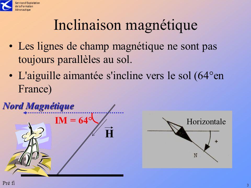Inclinaison magnétique