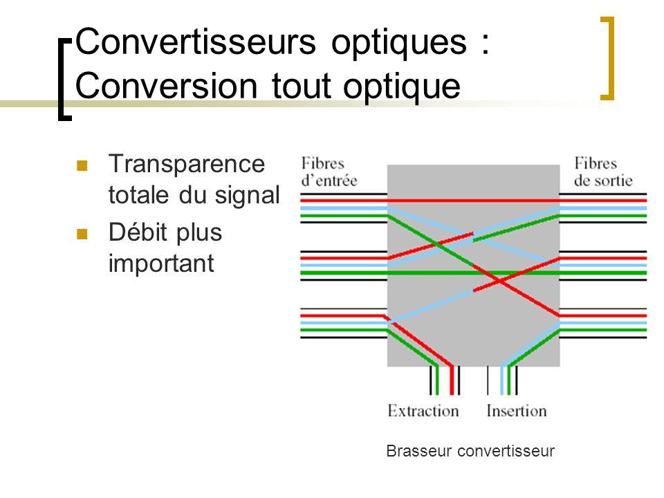 Convertisseurs optiques : Conversion tout optique