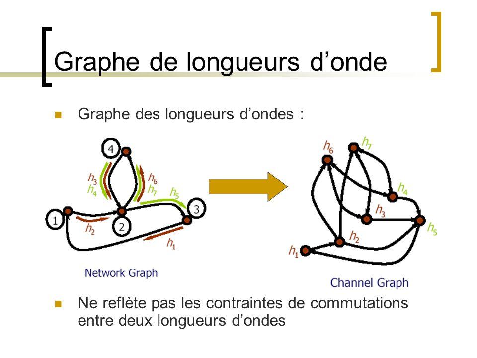 Graphe de longueurs d'onde