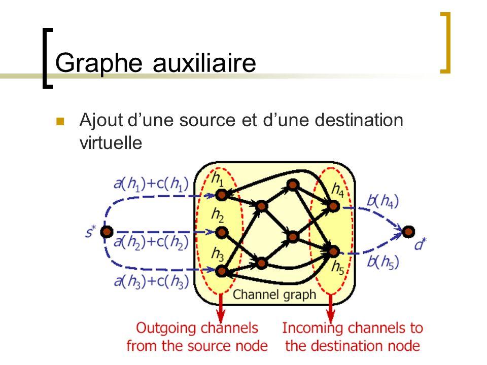 Graphe auxiliaire Ajout d'une source et d'une destination virtuelle