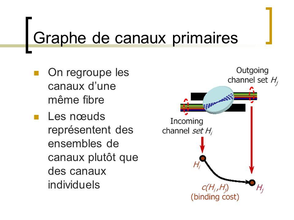 Graphe de canaux primaires