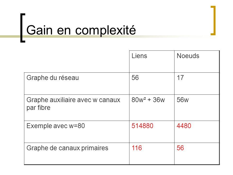 Gain en complexité Liens Noeuds Graphe du réseau 56 17