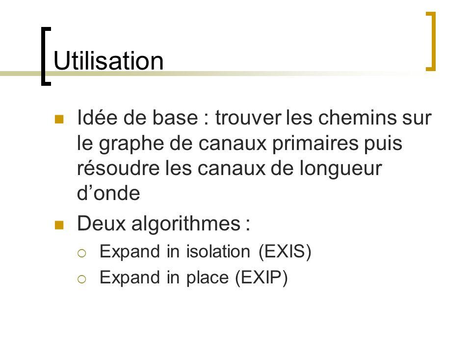 Utilisation Idée de base : trouver les chemins sur le graphe de canaux primaires puis résoudre les canaux de longueur d'onde.