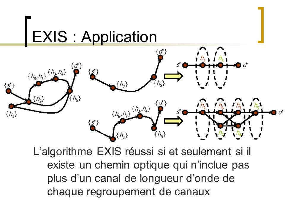 EXIS : Application