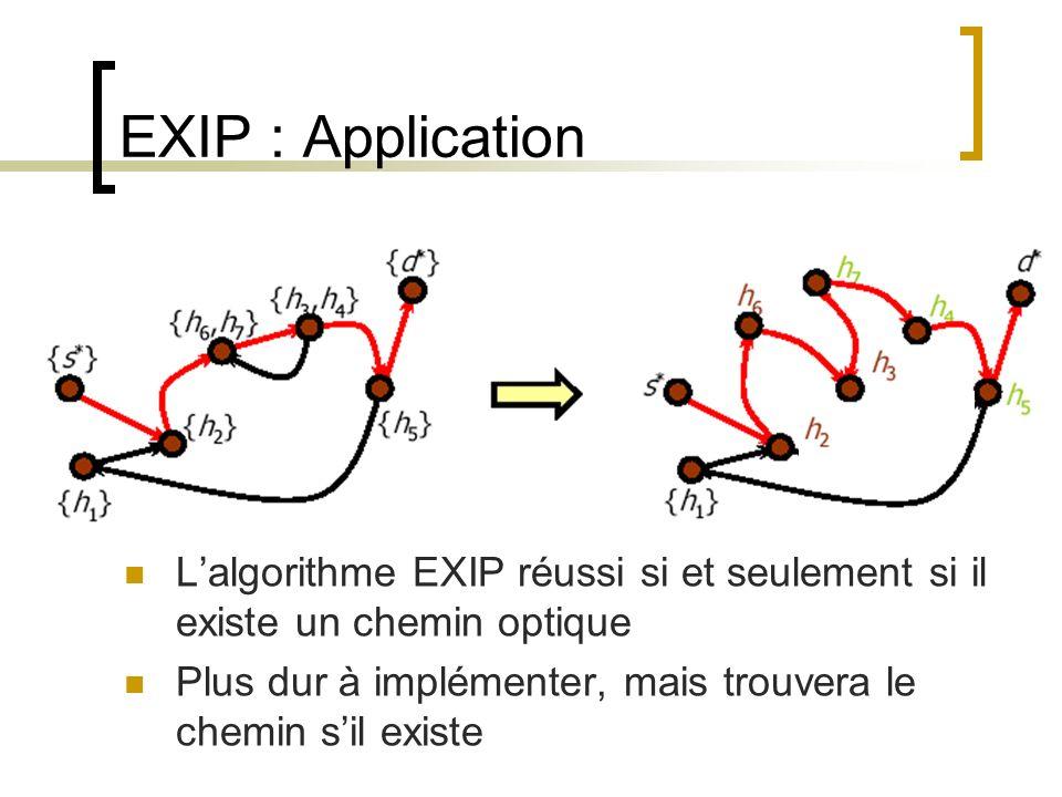 EXIP : Application L'algorithme EXIP réussi si et seulement si il existe un chemin optique.
