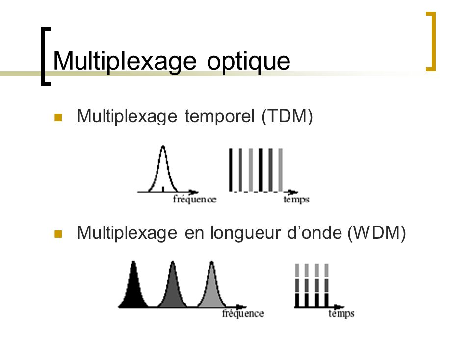 Multiplexage optique Multiplexage temporel (TDM)