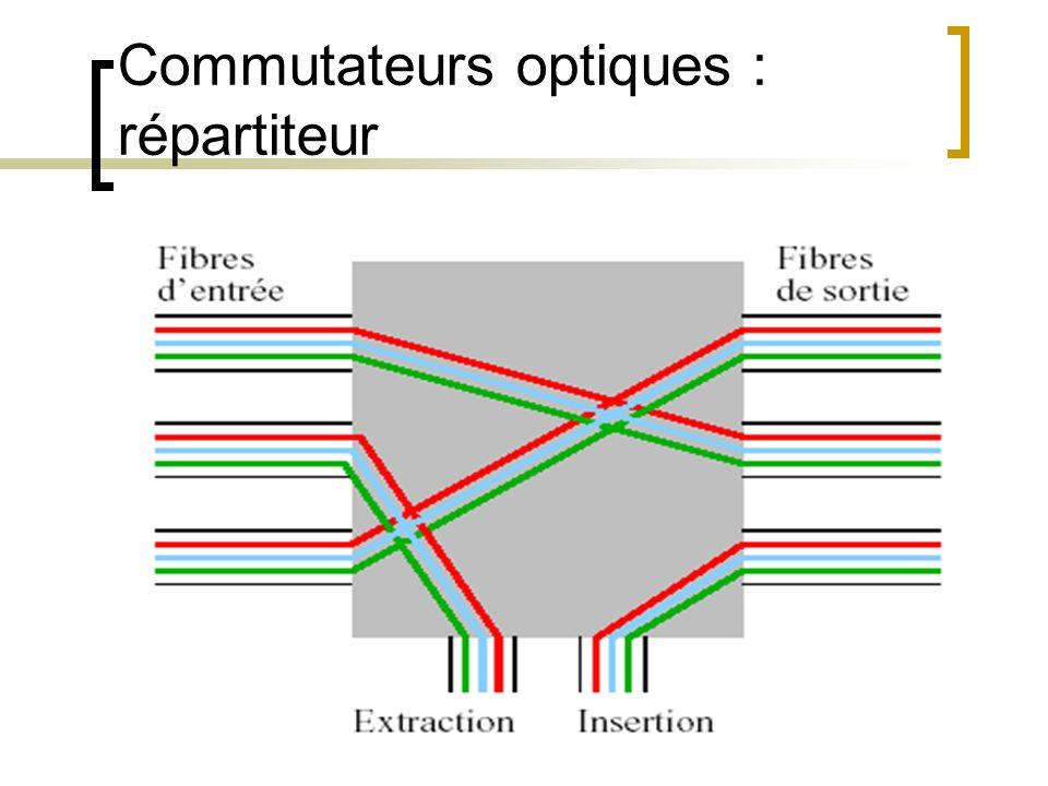 Commutateurs optiques : répartiteur