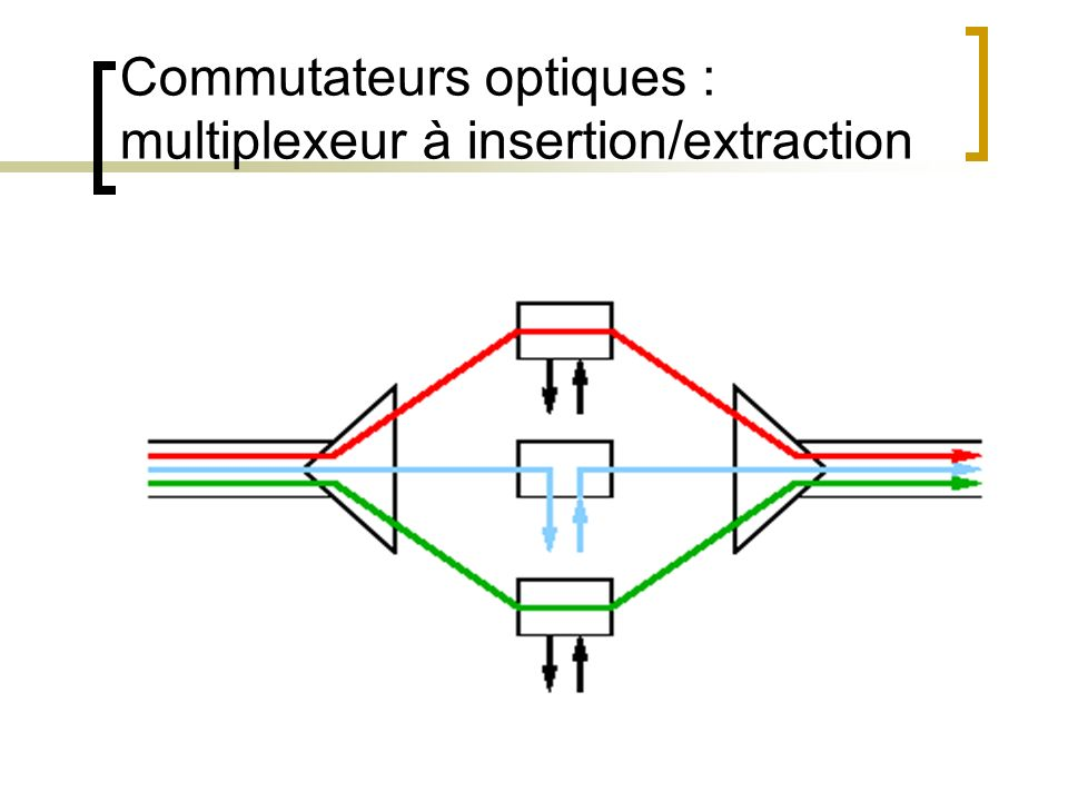 Commutateurs optiques : multiplexeur à insertion/extraction