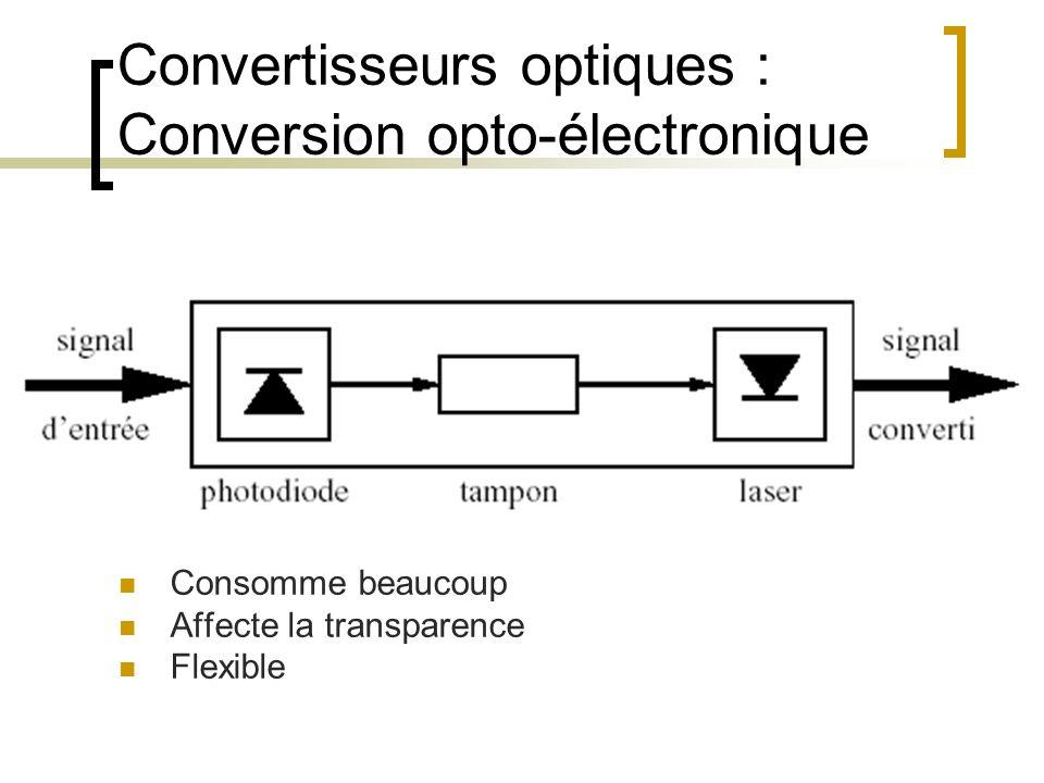 Convertisseurs optiques : Conversion opto-électronique