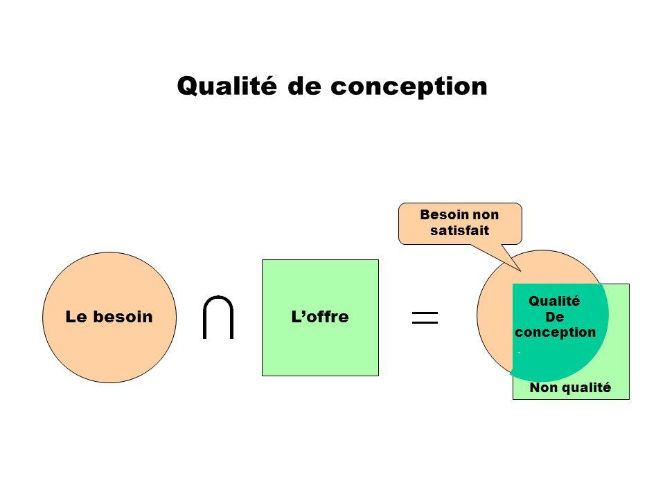 Qualité de conception Le besoin L'offre Besoin non satisfait Qualité
