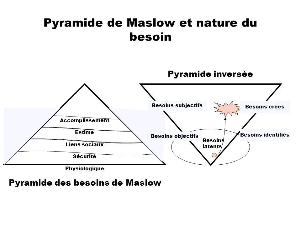 Pyramide de Maslow et nature du besoin