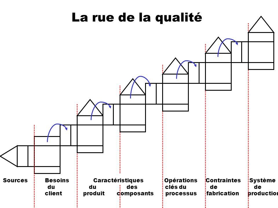 La rue de la qualité Sources Besoins Caractéristiques Opérations Contraintes Système.