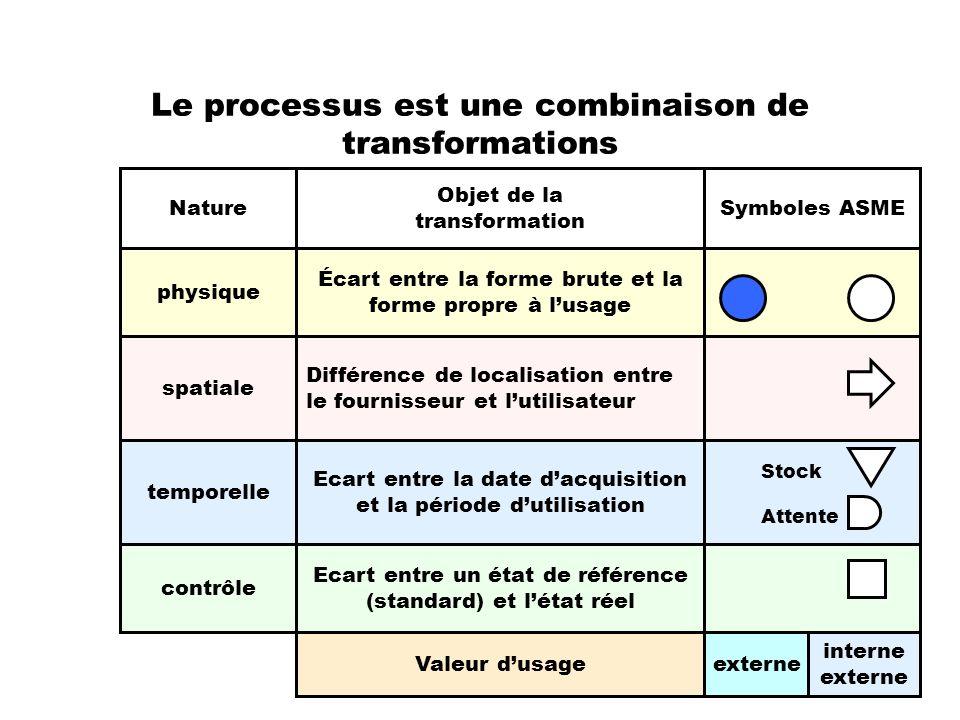 Le processus est une combinaison de transformations