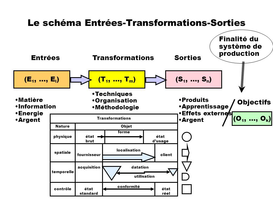 Le schéma Entrées-Transformations-Sorties