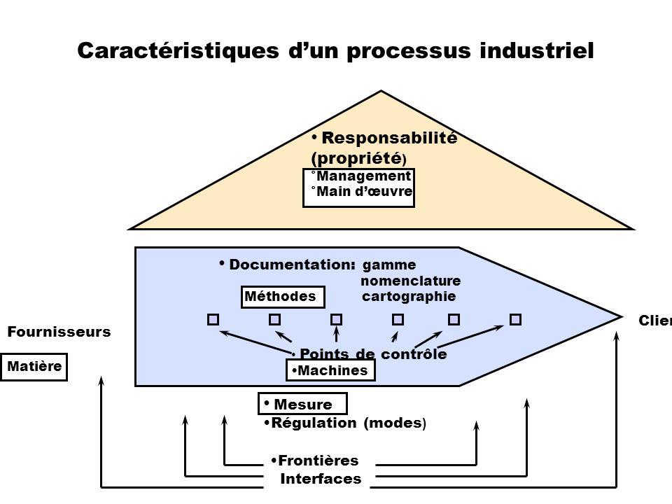 Caractéristiques d'un processus industriel