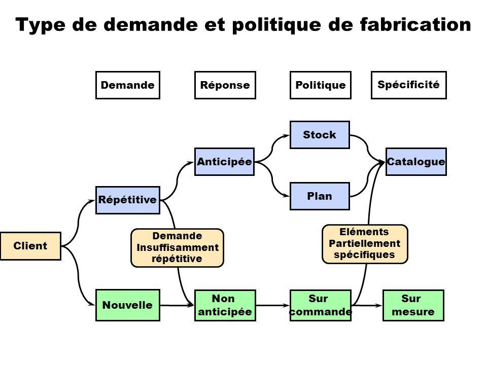 Type de demande et politique de fabrication