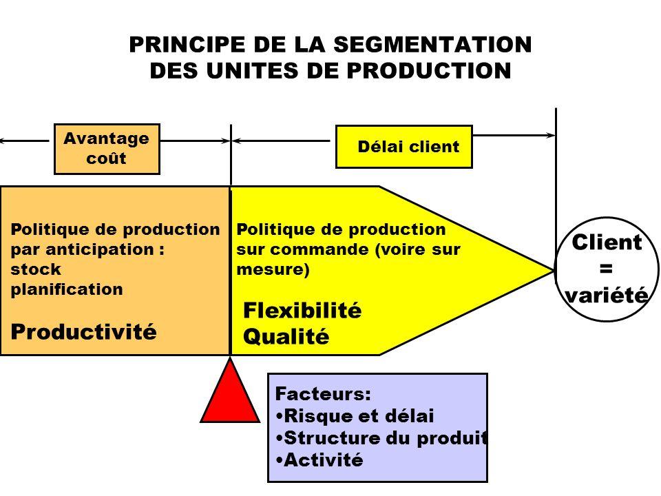 PRINCIPE DE LA SEGMENTATION DES UNITES DE PRODUCTION