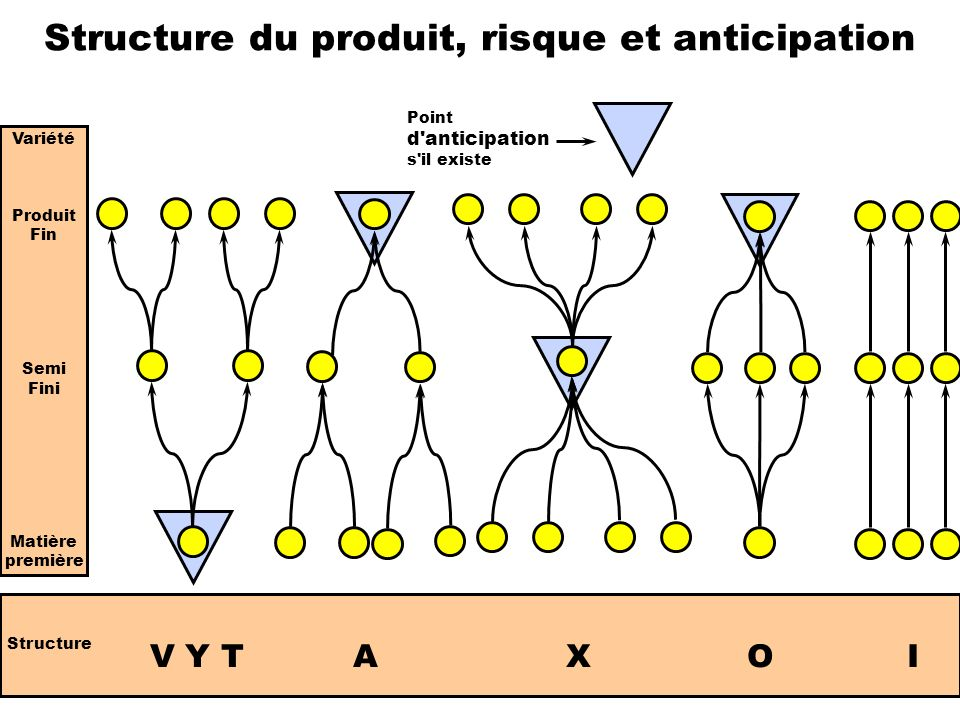 Structure du produit, risque et anticipation